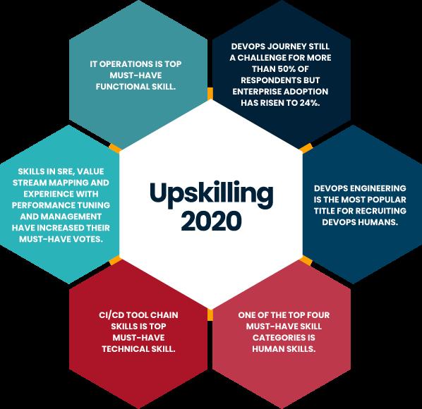 Upskilling 2020