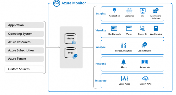 Monitoring your infrastructure