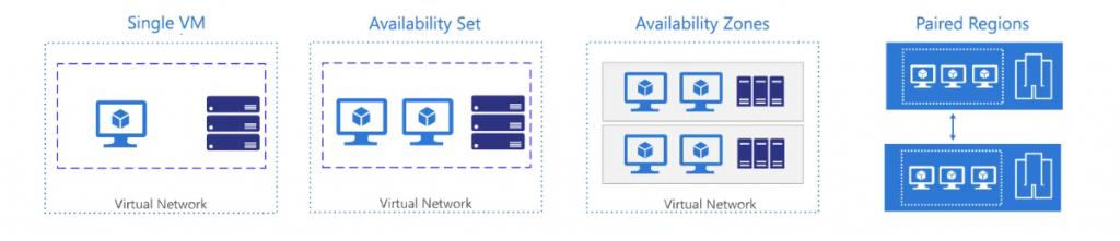 VMs Availability