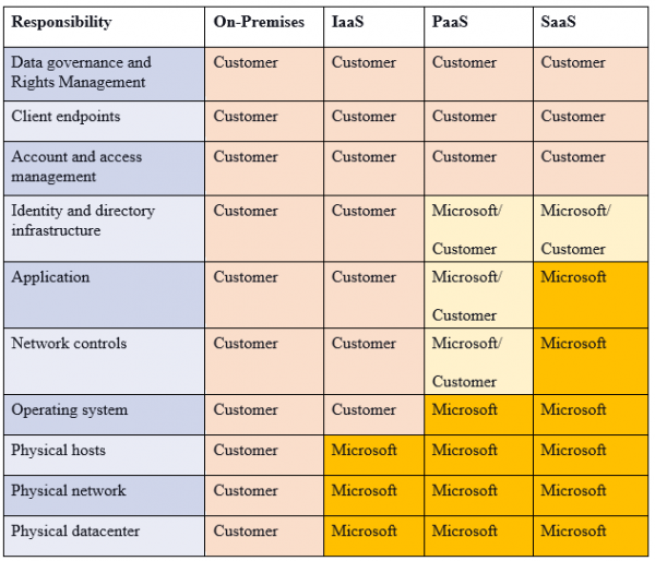 Virtual Machines Planning and Deployment