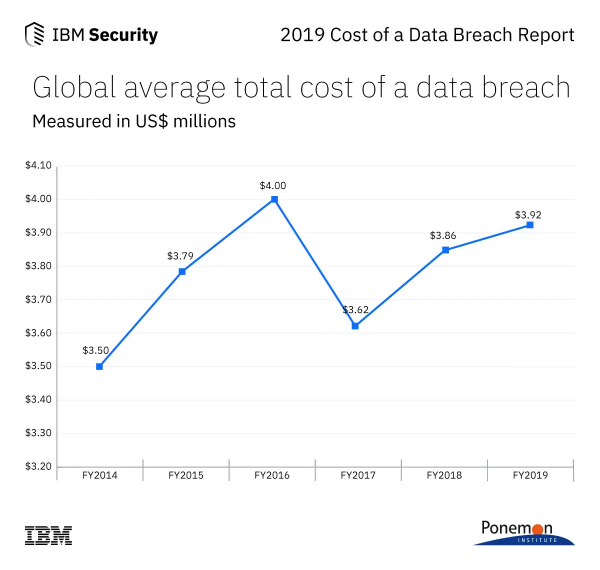 2019 Data Breach Study