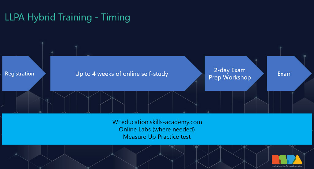 LLPA Hybrid Training - Timing